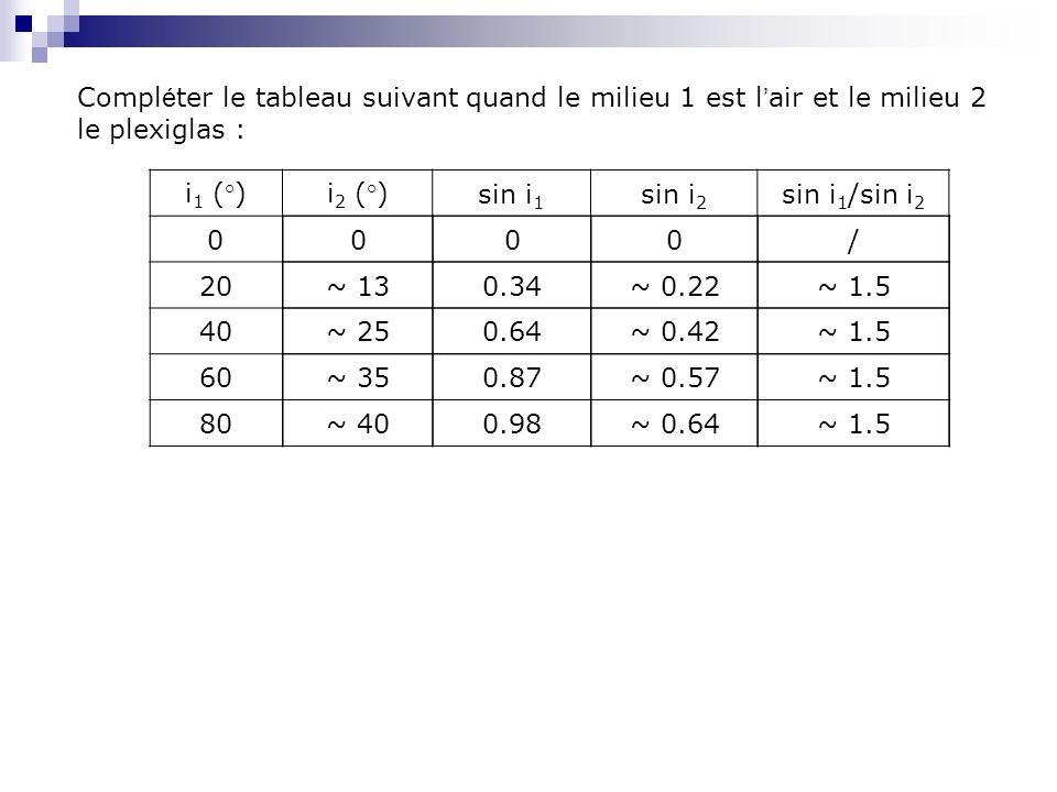 Compléter le tableau suivant quand le milieu 1 est l'air et le milieu 2 le plexiglas :