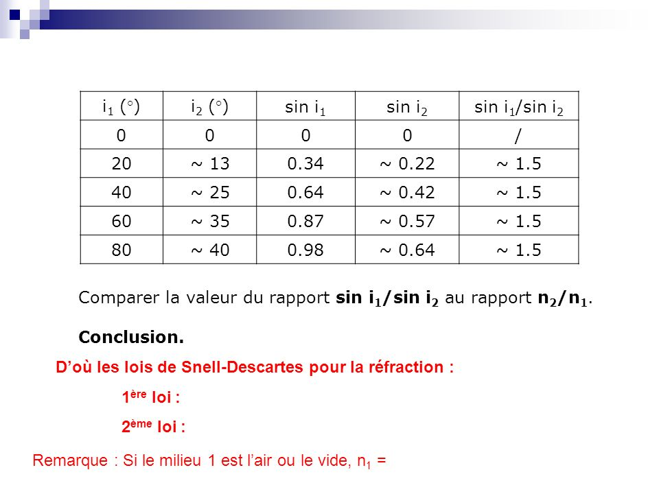 i1 (°) i2 (°) sin i1. sin i2. sin i1/sin i2. / 20. ~ 13. 0.34. ~ 0.22. ~ 1.5. 40. ~ 25. 0.64.
