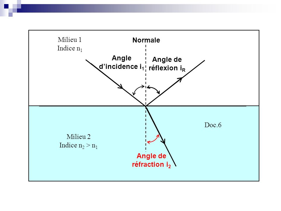 Milieu 1Indice n1. Normale. Angle d'incidence i1. Angle de réflexion iR. Doc.6. Milieu 2. Indice n2 > n1.