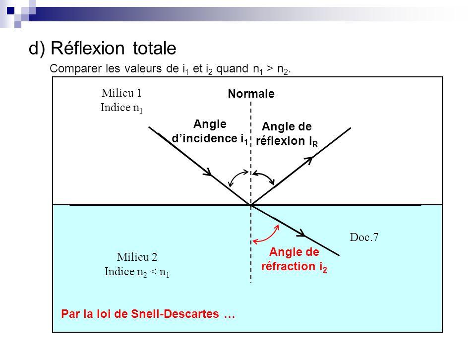 d) Réflexion totale Comparer les valeurs de i1 et i2 quand n1 > n2.