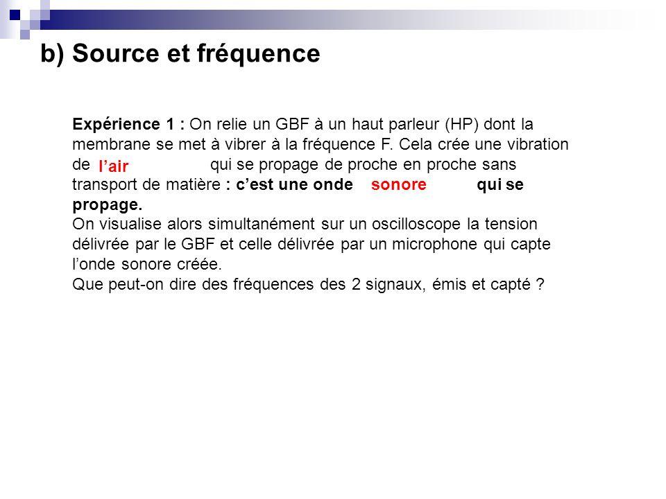 b) Source et fréquence