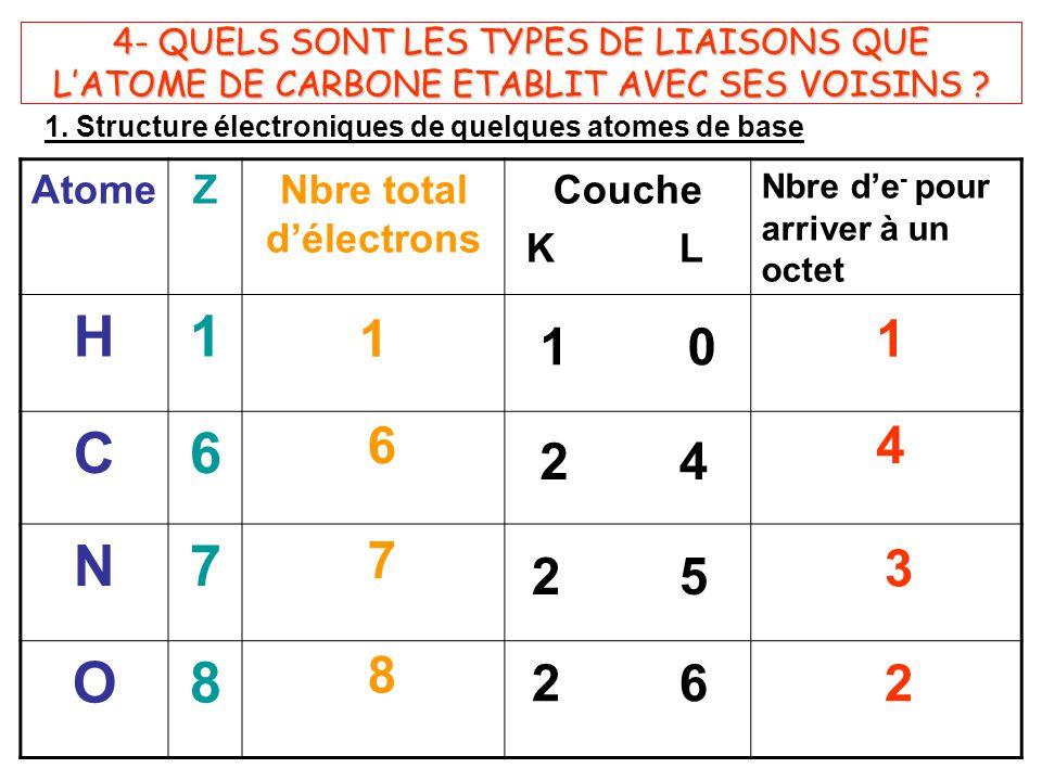 Nbre total d'électrons