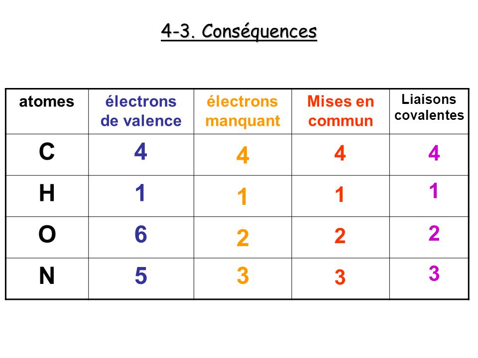 C 4 H 1 O 6 N 5 4 1 2 3 4 4 1 1 2 2 3 3 4-3. Conséquences atomes