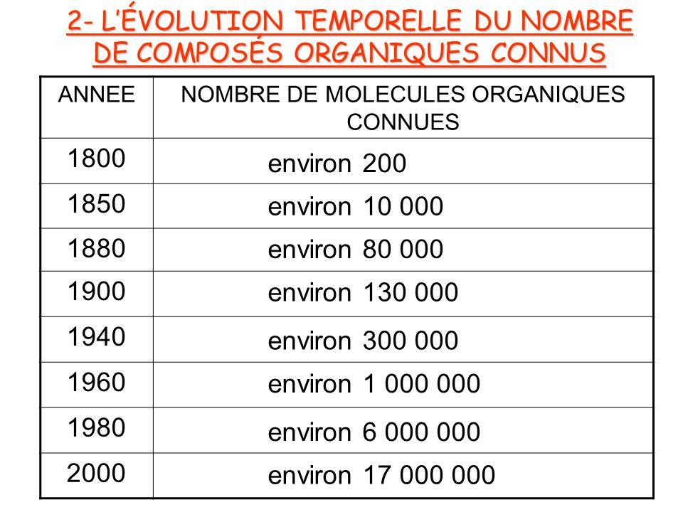 2- L'ÉVOLUTION TEMPORELLE DU NOMBRE DE COMPOSÉS ORGANIQUES CONNUS
