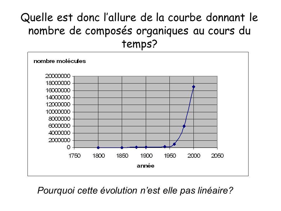 Quelle est donc l'allure de la courbe donnant le nombre de composés organiques au cours du temps