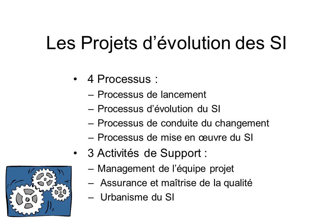 Les Projets d'évolution des SI