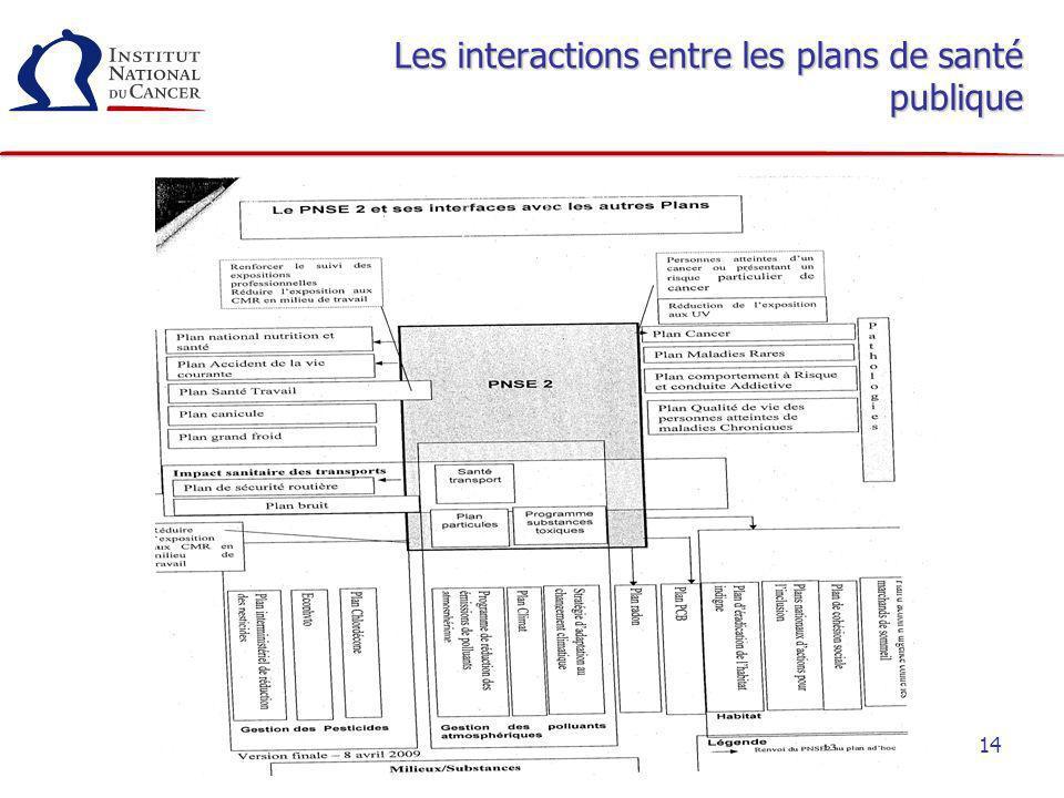 Les interactions entre les plans de santé publique