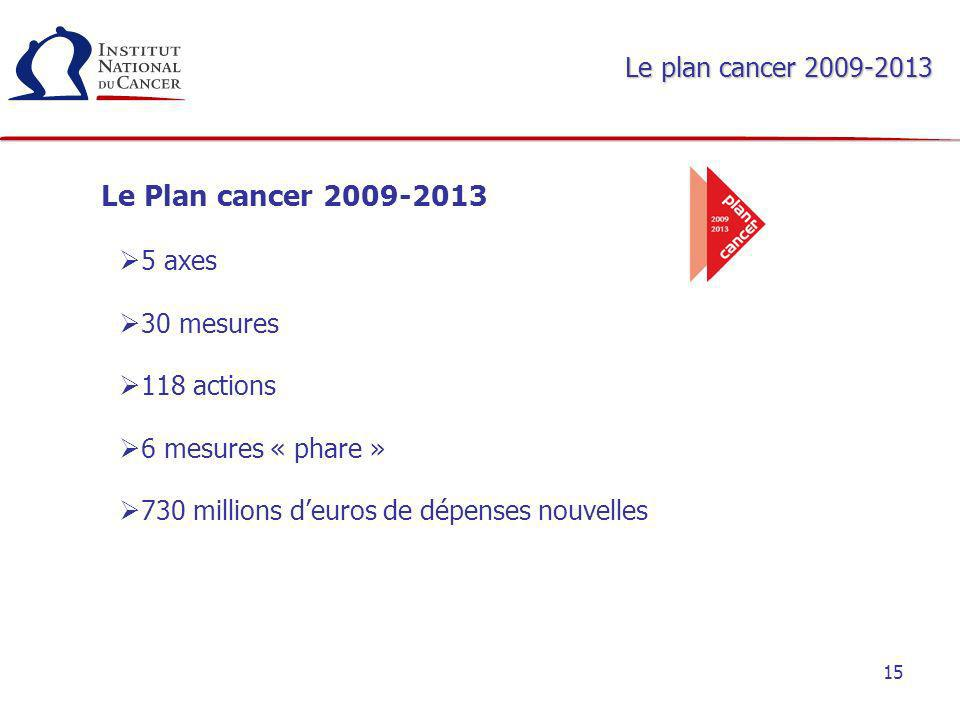 Le Plan cancer 2009-2013 Le plan cancer 2009-2013 5 axes 30 mesures