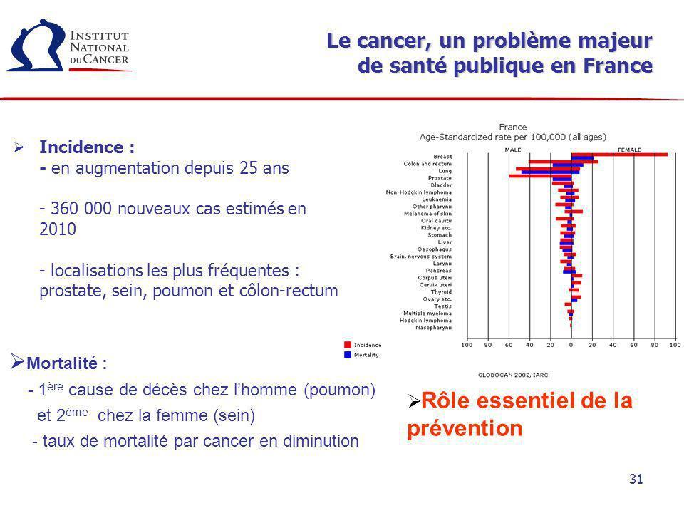 Le cancer, un problème majeur de santé publique en France
