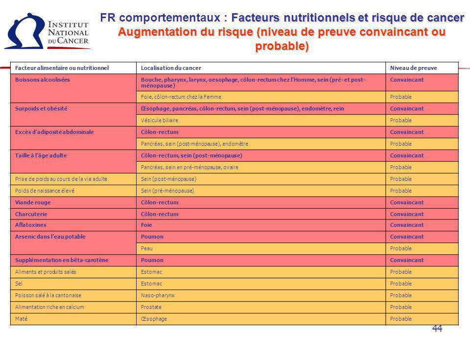 FR comportementaux : Facteurs nutritionnels et risque de cancer