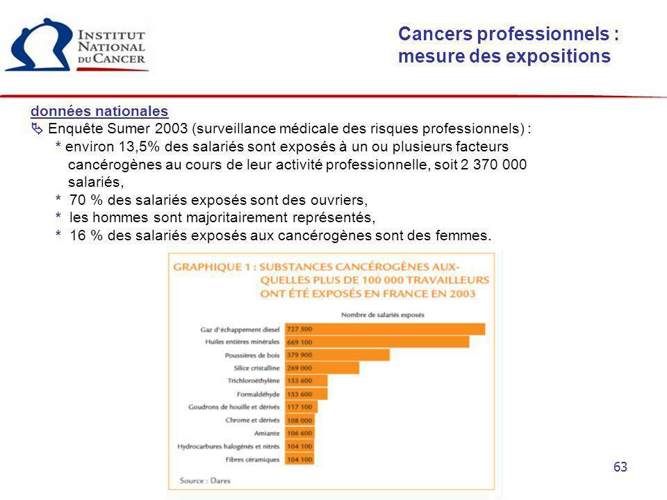 Cancers professionnels : mesure des expositions