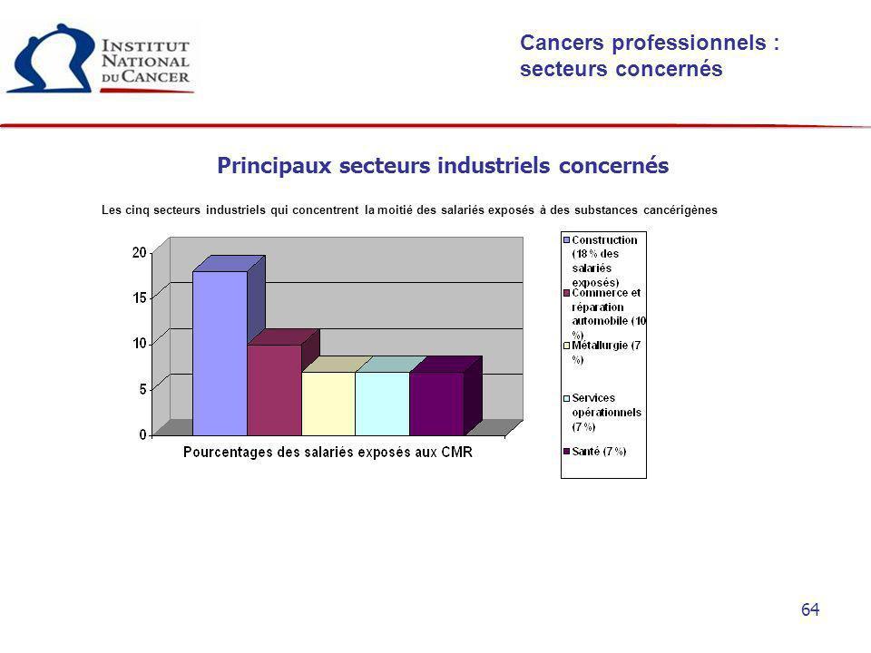 Principaux secteurs industriels concernés