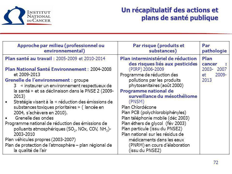 Un récapitulatif des actions et plans de santé publique