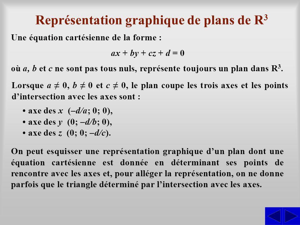 Représentation graphique de plans de R3