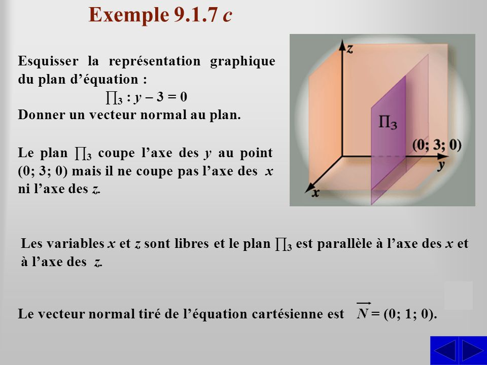 Exemple 9.1.7 c Esquisser la représentation graphique du plan d'équation : ∏3 : y – 3 = 0. Donner un vecteur normal au plan.
