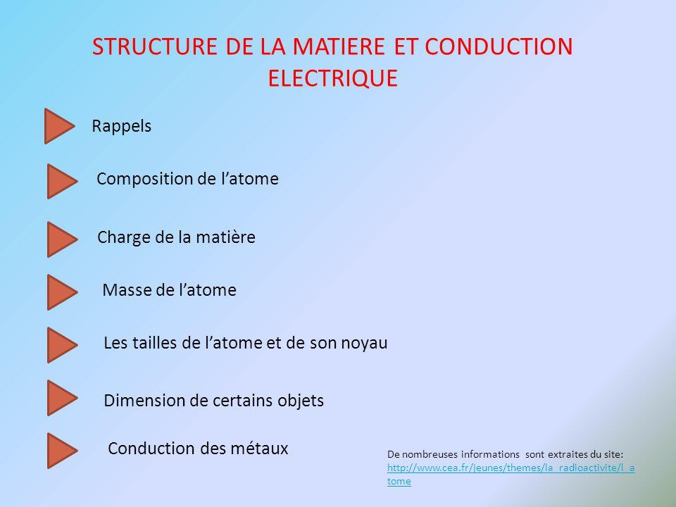 STRUCTURE DE LA MATIERE ET CONDUCTION ELECTRIQUE