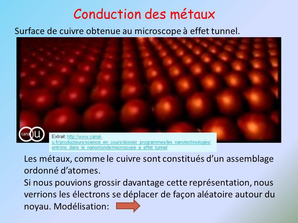Conduction des métaux Surface de cuivre obtenue au microscope à effet tunnel.