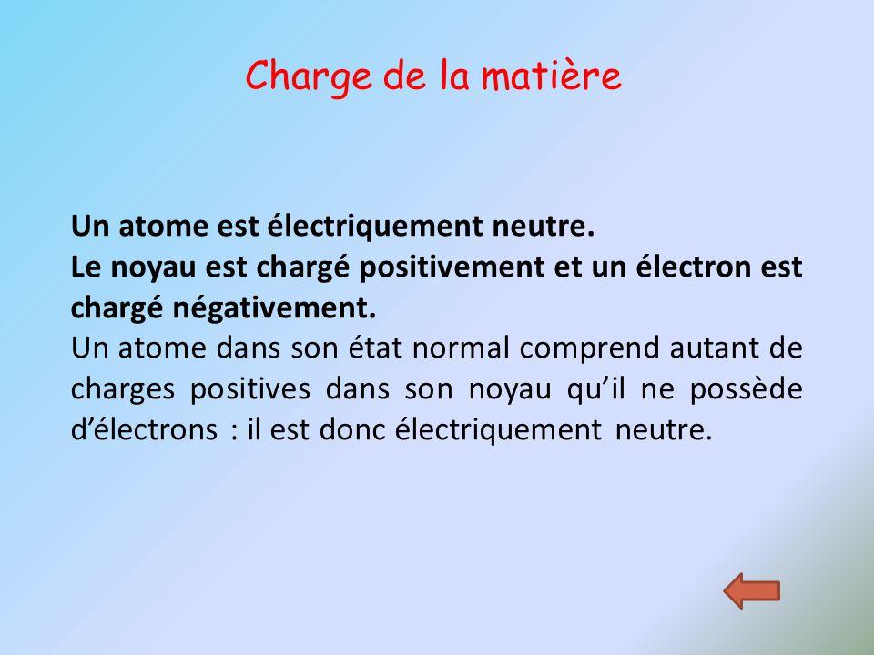 Charge de la matière Un atome est électriquement neutre.