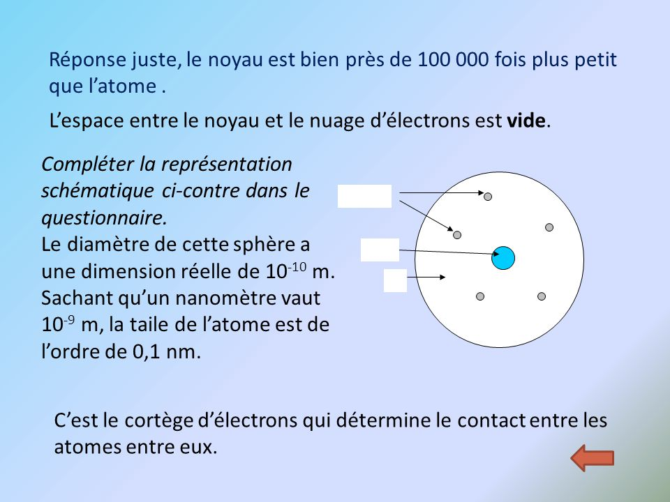 L'espace entre le noyau et le nuage d'électrons est vide.