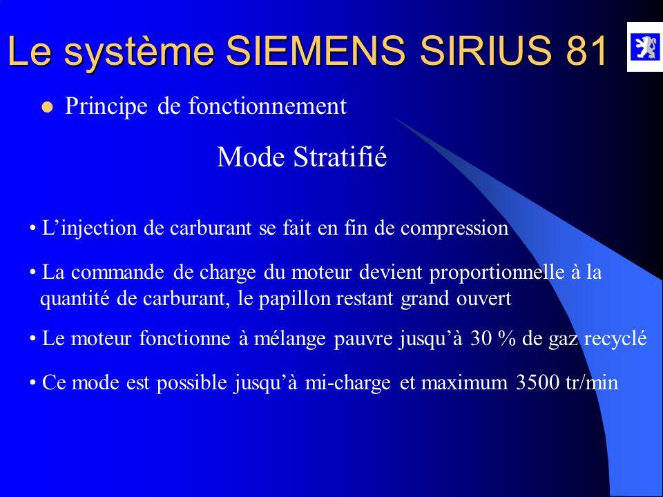 Mode Stratifié Principe de fonctionnement