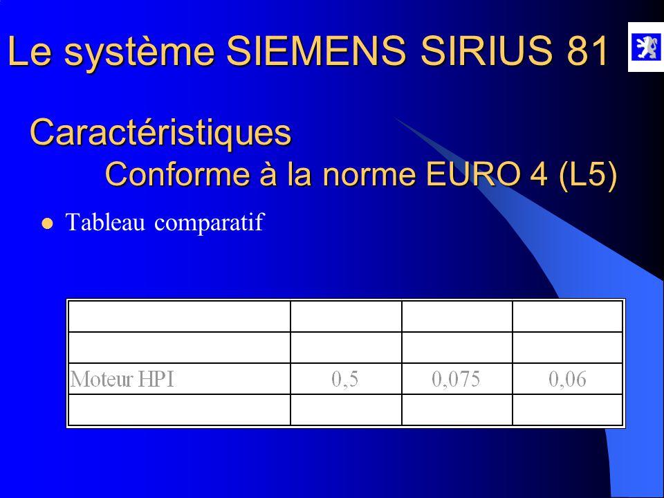 Caractéristiques Conforme à la norme EURO 4 (L5)