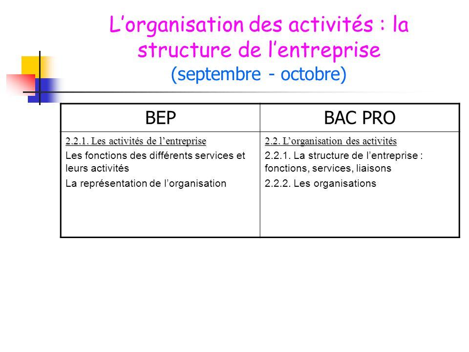 L'organisation des activités : la structure de l'entreprise (septembre - octobre)