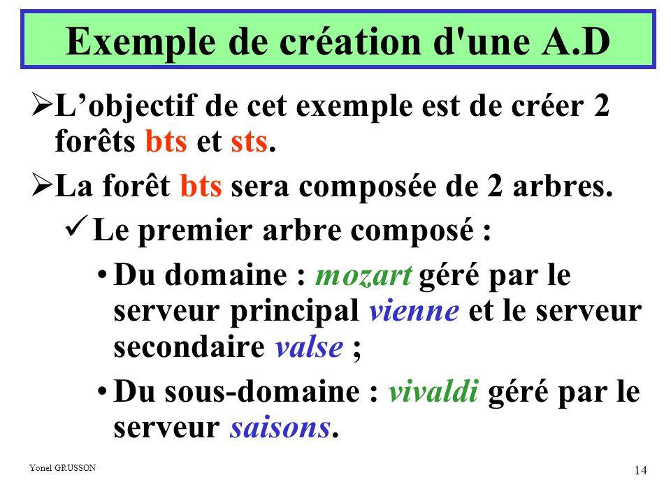 Exemple de création d une A.D
