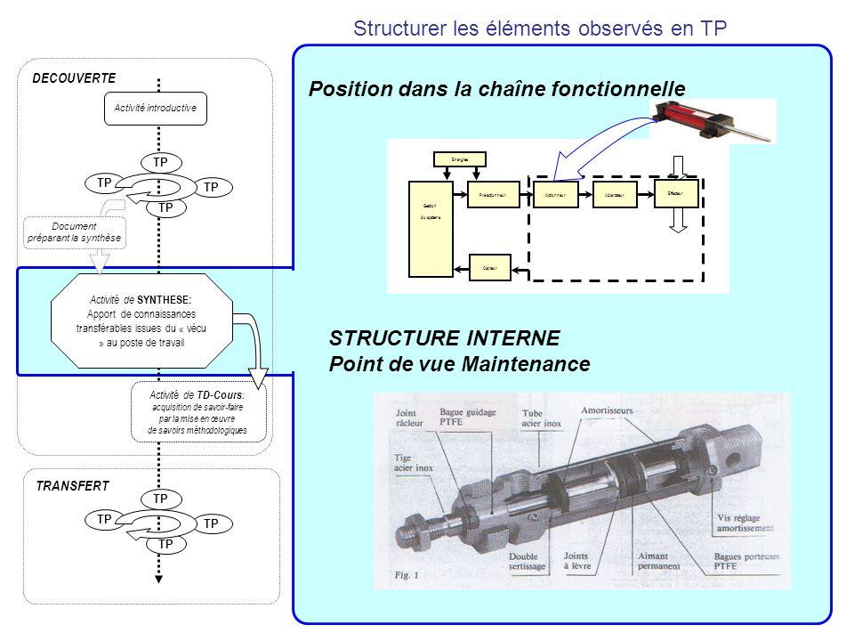 Structurer les éléments observés en TP