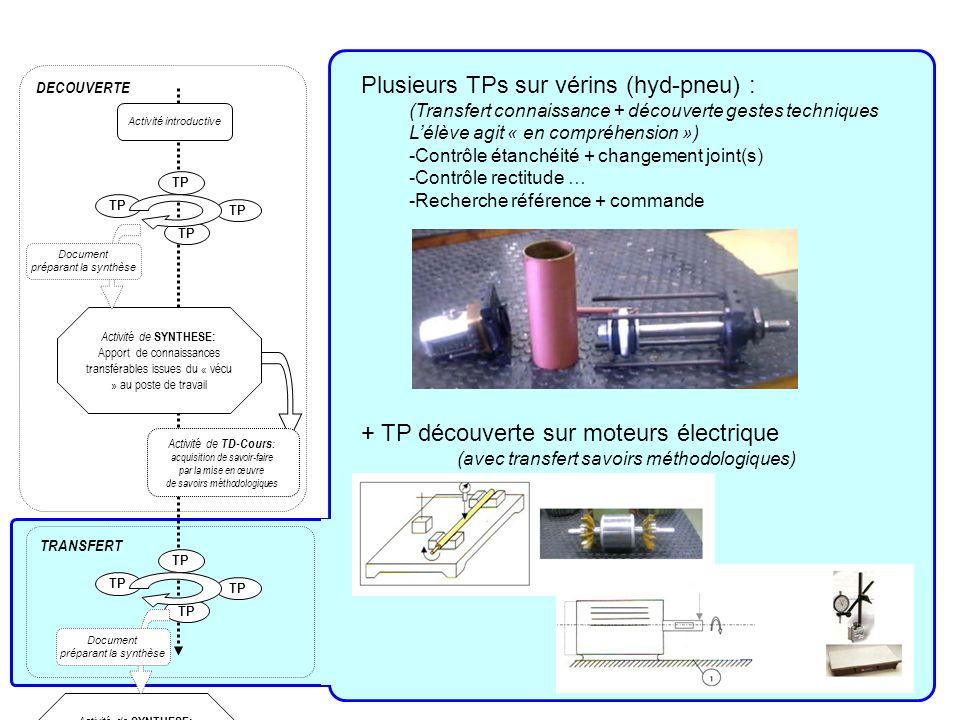 Plusieurs TPs sur vérins (hyd-pneu) :