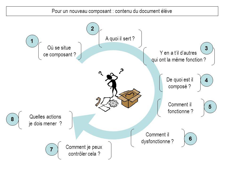 Pour un nouveau composant : contenu du document élève