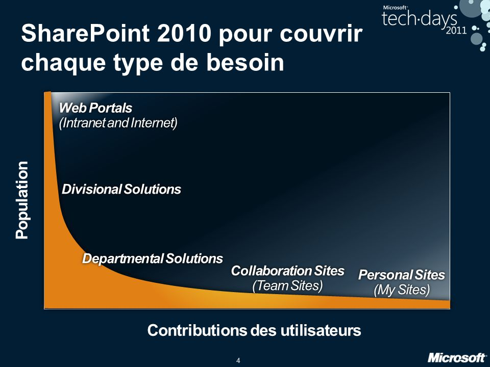 SharePoint 2010 pour couvrir chaque type de besoin