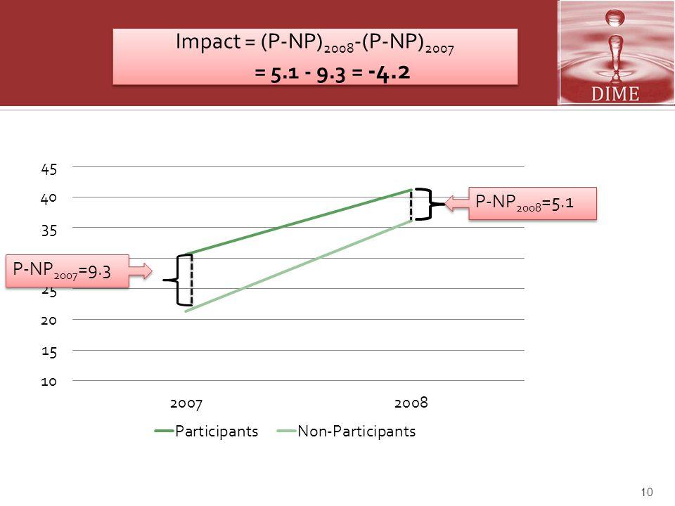 Impact = (P-NP)2008-(P-NP)2007