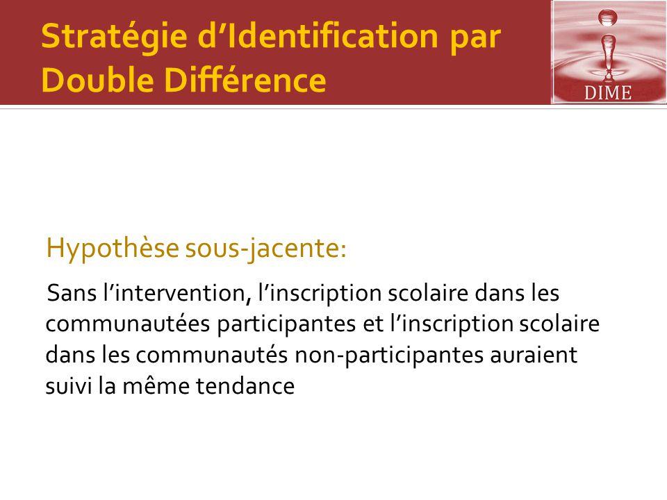 Stratégie d'Identification par Double Différence