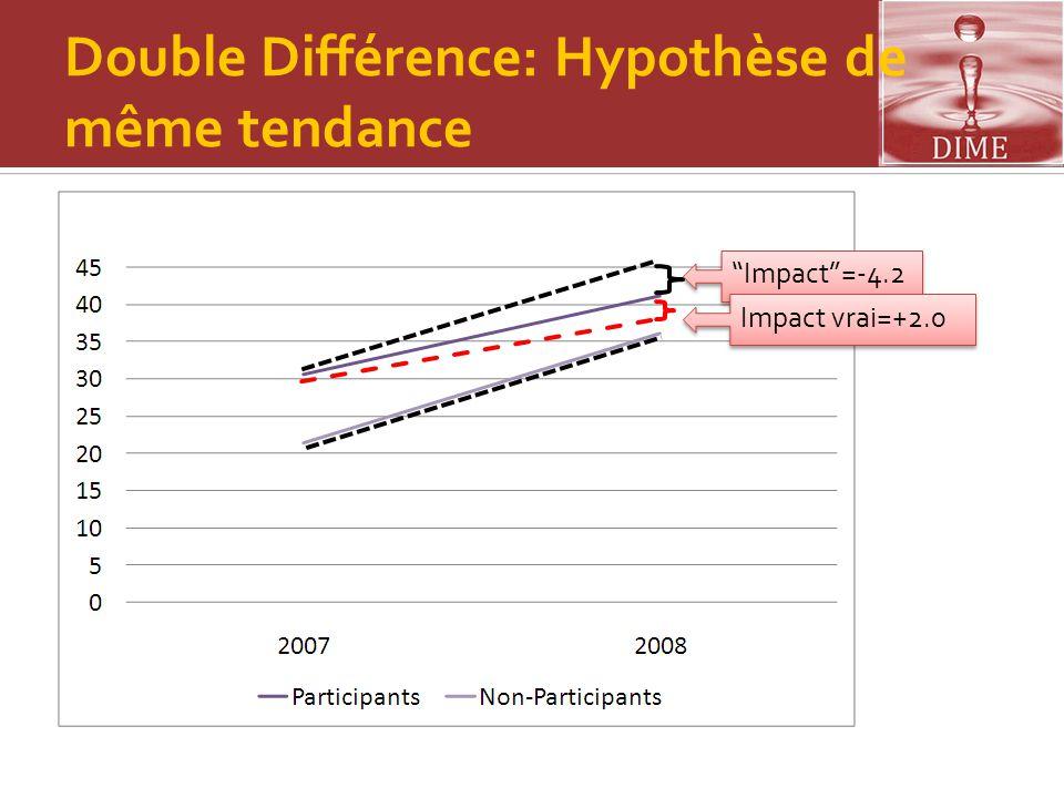 Double Différence: Hypothèse de même tendance