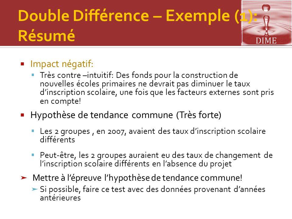 Double Différence – Exemple (1): Résumé