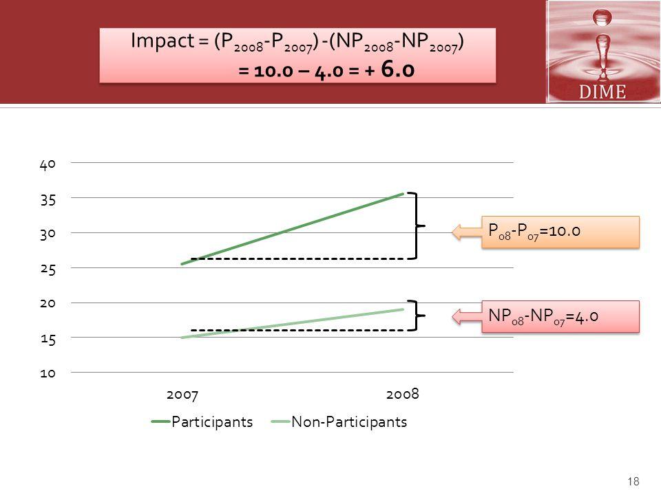 Impact = (P2008-P2007) -(NP2008-NP2007)
