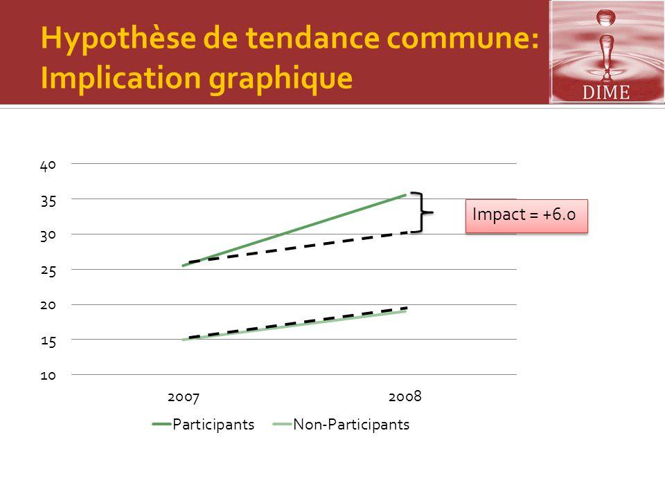 Hypothèse de tendance commune: Implication graphique