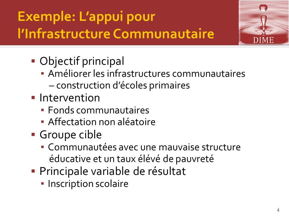 Exemple: L'appui pour l'Infrastructure Communautaire