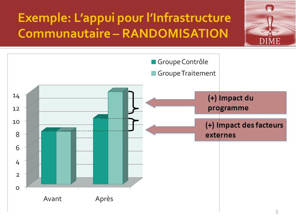 Exemple: L'appui pour l'Infrastructure Communautaire – RANDOMISATION
