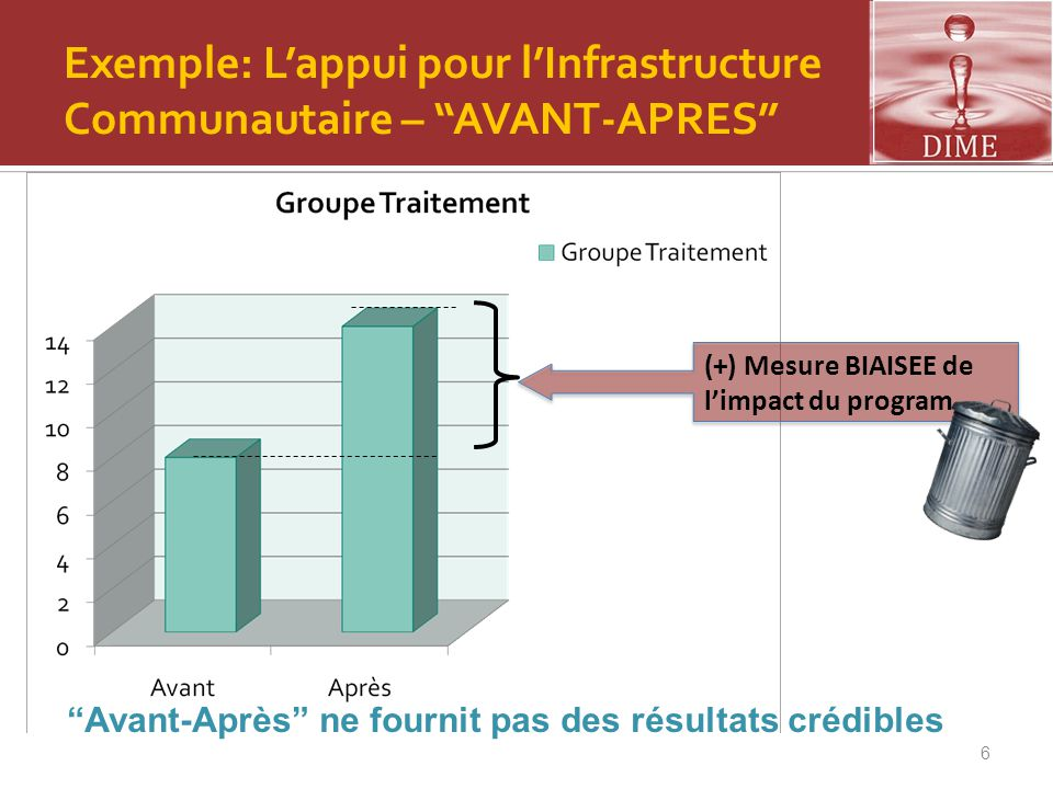 Exemple: L'appui pour l'Infrastructure Communautaire – AVANT-APRES