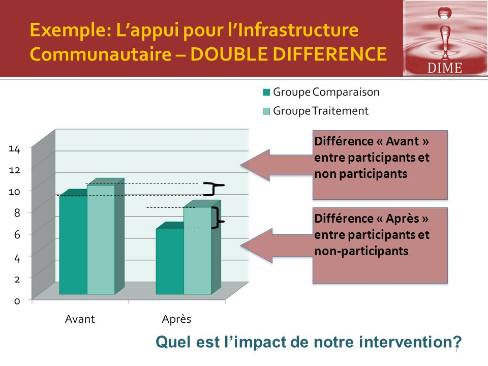 Exemple: L'appui pour l'Infrastructure Communautaire – DOUBLE DIFFERENCE