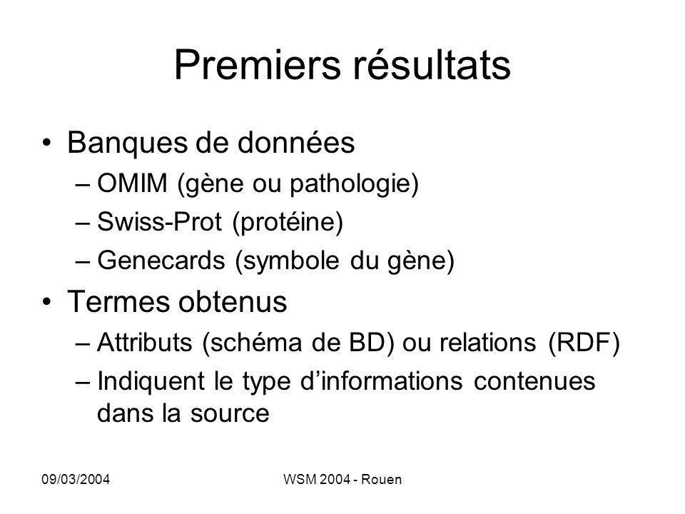Premiers résultats Banques de données Termes obtenus