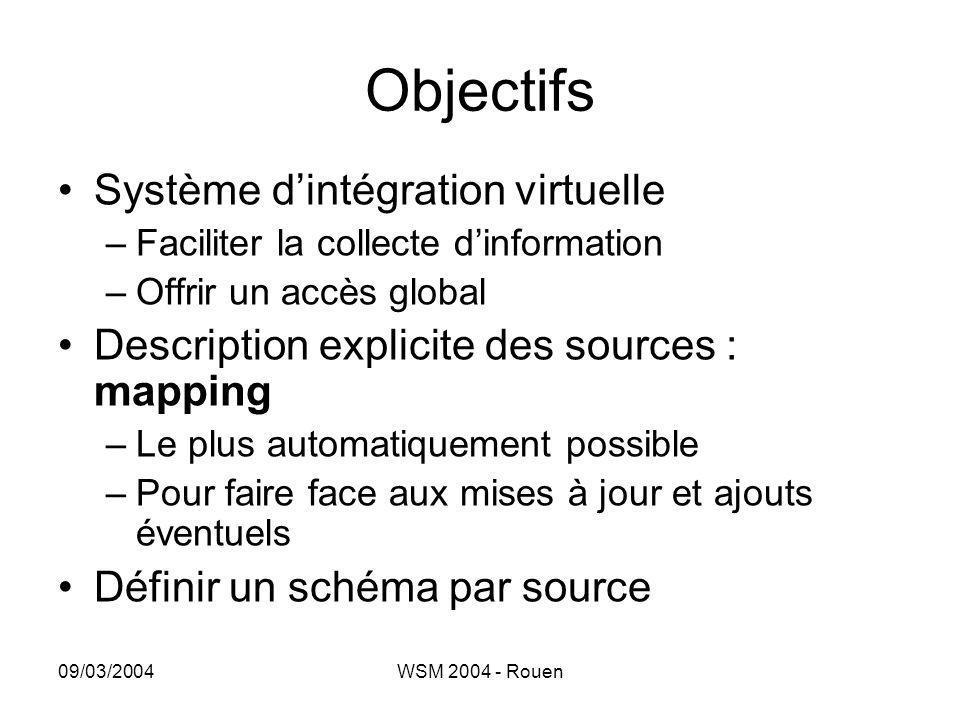 Objectifs Système d'intégration virtuelle