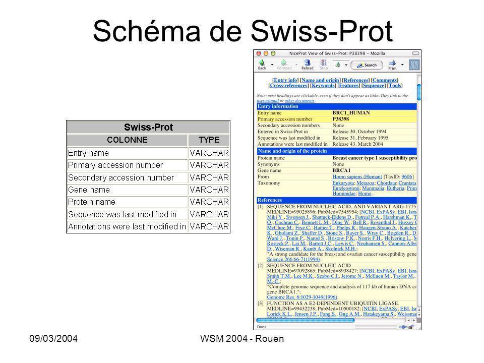 Schéma de Swiss-Prot 09/03/2004 WSM 2004 - Rouen