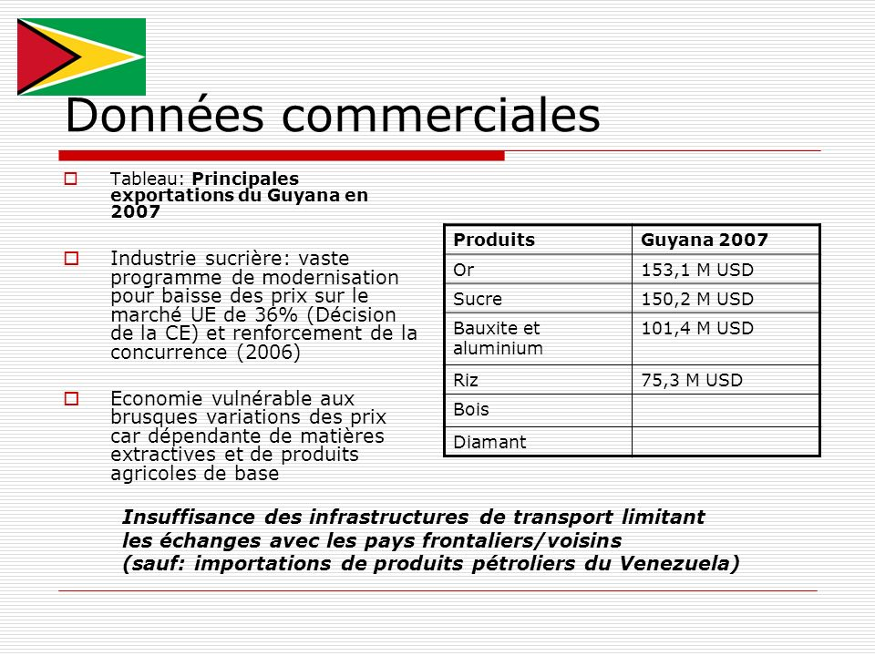 Données commerciales Tableau: Principales exportations du Guyana en 2007.
