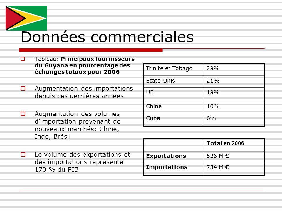 Données commerciales Tableau: Principaux fournisseurs du Guyana en pourcentage des échanges totaux pour 2006.