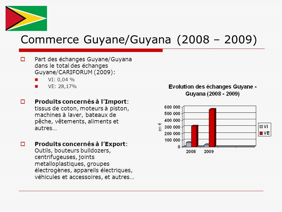 Commerce Guyane/Guyana (2008 – 2009)
