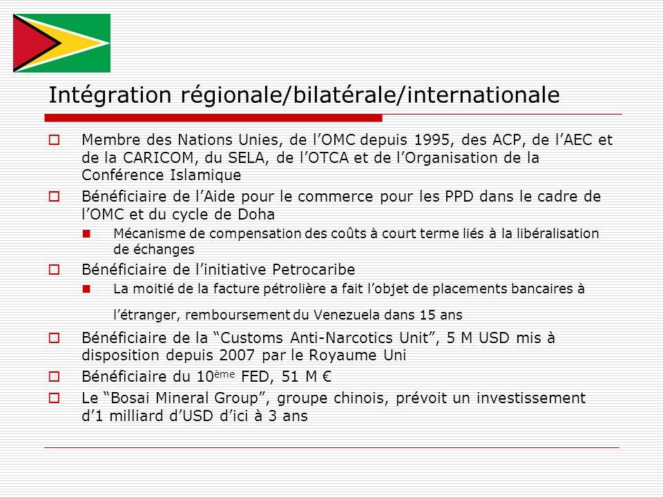 Intégration régionale/bilatérale/internationale