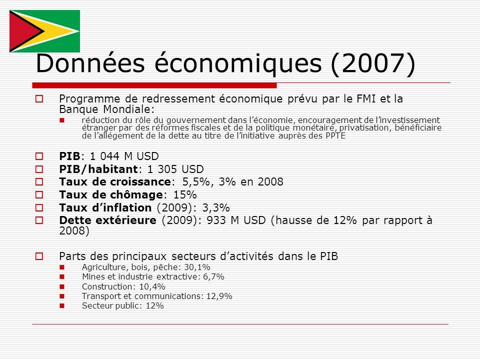 Données économiques (2007)