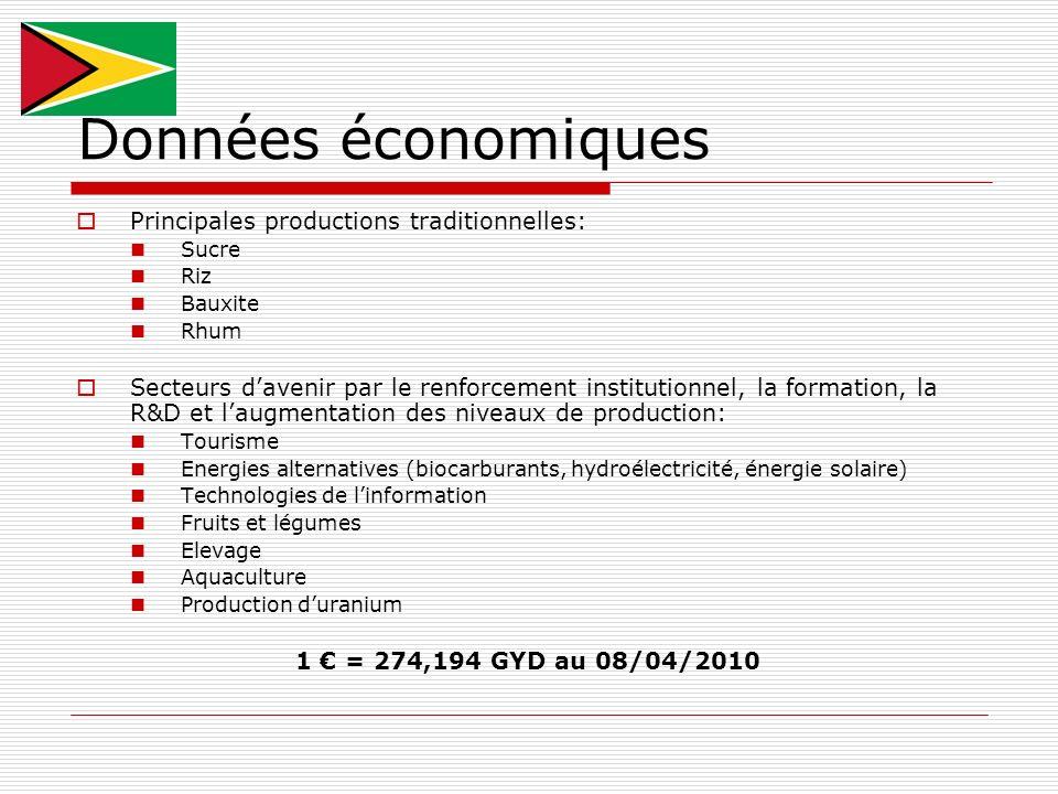 Données économiques Principales productions traditionnelles:
